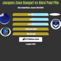 Jacques Zoua Daogari vs Alexi Paul Pitu h2h player stats