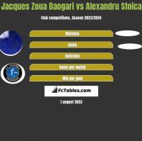 Jacques Zoua Daogari vs Alexandru Stoica h2h player stats