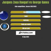 Jacques Zoua Daogari vs George Ganea h2h player stats