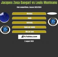 Jacques Zoua Daogari vs Louis Munteanu h2h player stats