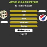 Jadson vs Alexis Gonzalez h2h player stats