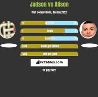 Jadson vs Alison h2h player stats