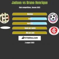 Jadson vs Bruno Henrique h2h player stats
