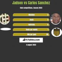 Jadson vs Carlos Sanchez h2h player stats