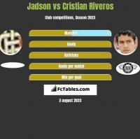Jadson vs Cristian Riveros h2h player stats