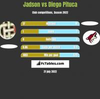Jadson vs Diego Pituca h2h player stats