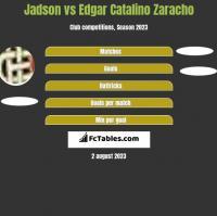 Jadson vs Edgar Catalino Zaracho h2h player stats