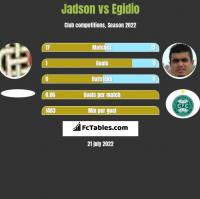 Jadson vs Egidio h2h player stats