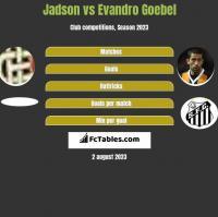 Jadson vs Evandro Goebel h2h player stats
