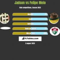 Jadson vs Felipe Melo h2h player stats