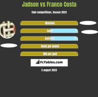 Jadson vs Franco Costa h2h player stats