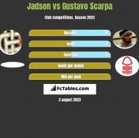 Jadson vs Gustavo Scarpa h2h player stats
