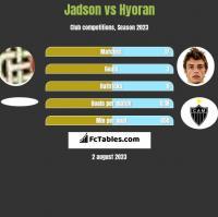 Jadson vs Hyoran h2h player stats