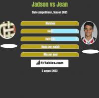 Jadson vs Jean h2h player stats