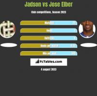 Jadson vs Jose Elber h2h player stats
