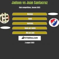 Jadson vs Juan Santacruz h2h player stats