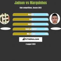 Jadson vs Marquinhos h2h player stats