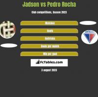 Jadson vs Pedro Rocha h2h player stats