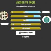 Jadson vs Regis h2h player stats