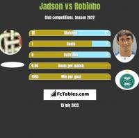 Jadson vs Robinho h2h player stats