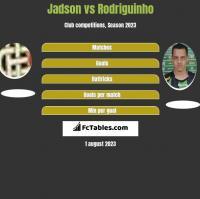 Jadson vs Rodriguinho h2h player stats