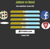 Jadson vs Rossi h2h player stats