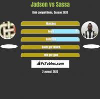 Jadson vs Sassa h2h player stats
