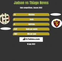 Jadson vs Thiago Neves h2h player stats