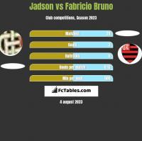 Jadson vs Fabricio Bruno h2h player stats