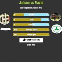 Jadson vs Flavio h2h player stats