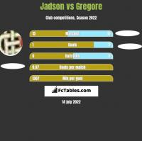 Jadson vs Gregore h2h player stats