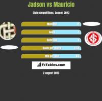 Jadson vs Mauricio h2h player stats
