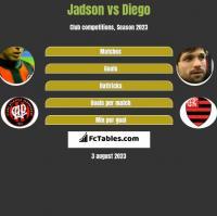 Jadson vs Diego h2h player stats