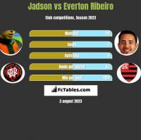 Jadson vs Everton Ribeiro h2h player stats