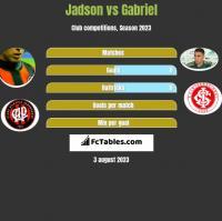 Jadson vs Gabriel h2h player stats