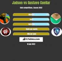 Jadson vs Gustavo Cuellar h2h player stats