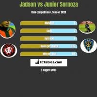 Jadson vs Junior Sornoza h2h player stats