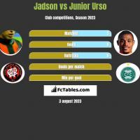 Jadson vs Junior Urso h2h player stats