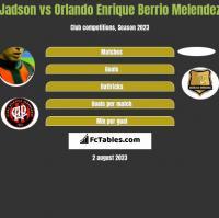 Jadson vs Orlando Enrique Berrio Melendez h2h player stats