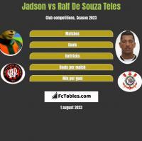Jadson vs Ralf De Souza Teles h2h player stats