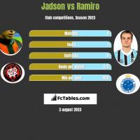 Jadson vs Ramiro h2h player stats