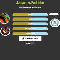 Jadson vs Pedrinho h2h player stats