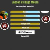 Jadson vs Hugo Moura h2h player stats