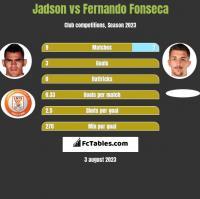 Jadson vs Fernando Fonseca h2h player stats