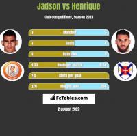 Jadson vs Henrique h2h player stats