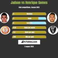 Jadson vs Henrique Gomes h2h player stats