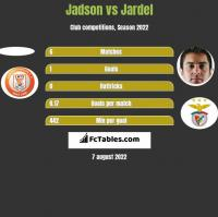 Jadson vs Jardel h2h player stats