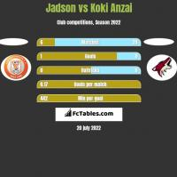 Jadson vs Koki Anzai h2h player stats