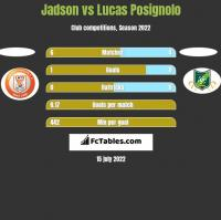 Jadson vs Lucas Posignolo h2h player stats
