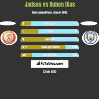 Jadson vs Ruben Dias h2h player stats